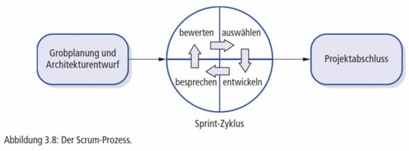 Projektmanagement Scrum Frage: Bei welcher Stelle beginnt der Sprint Zyklus (siehe Foto)?
