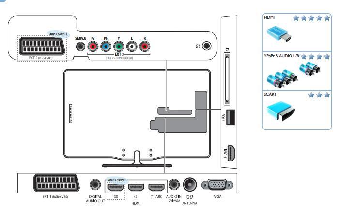 PS2 Mit Philips 32PFL6505H/12 Verbinden? Problem (TV