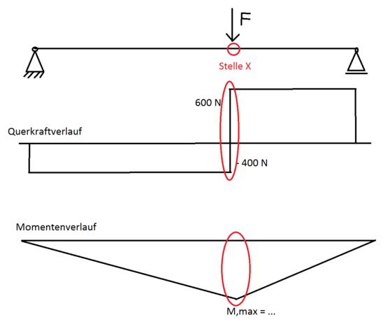 Schnittverlauf - (Mathe, Mathematik, Mechanik)