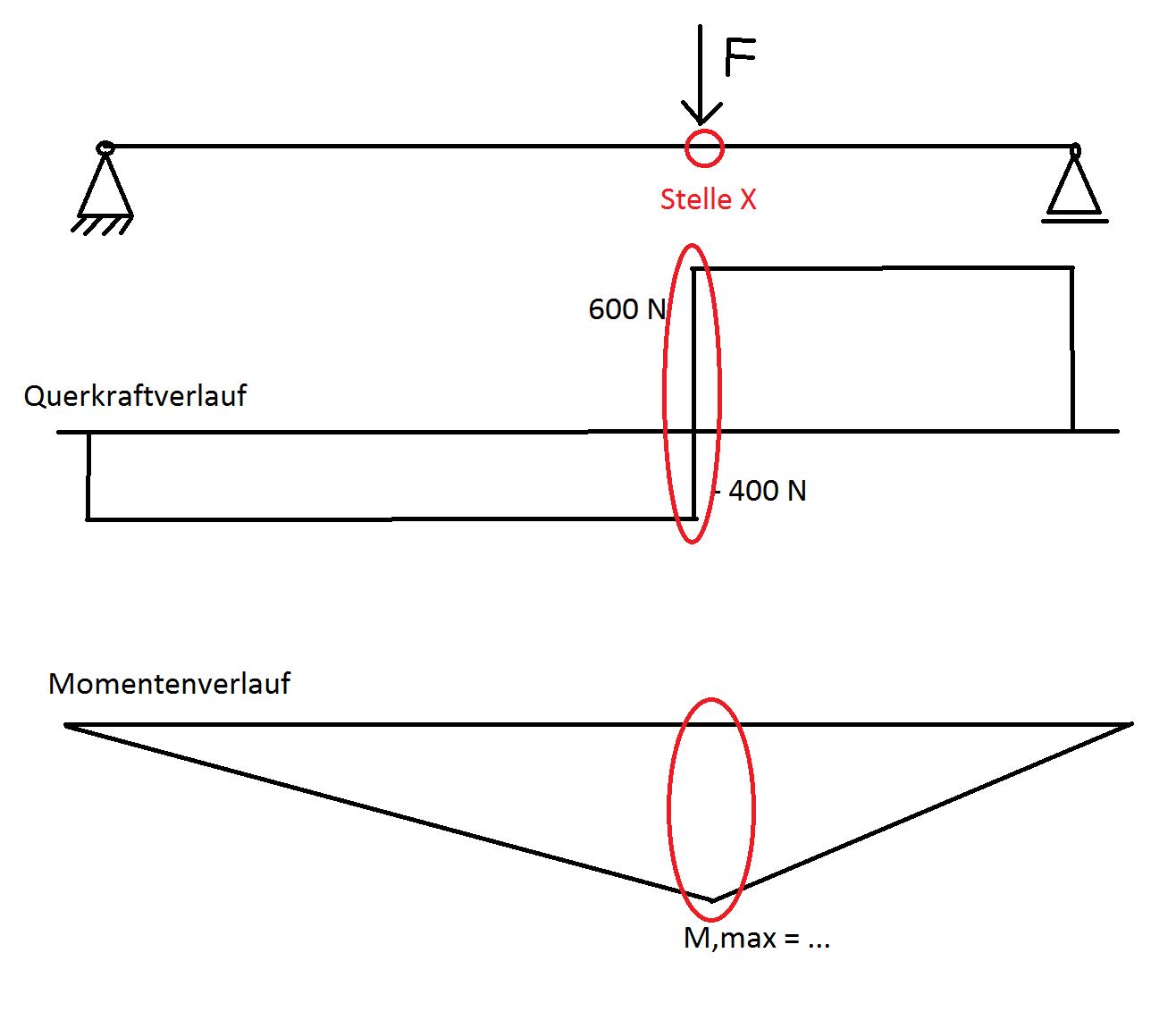 Querkraft an stelle x wie hoch scherspannung statik for Streckenlast berechnen