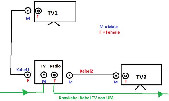 radio und tv anschluss an der kabel dose mit tv betreiben. Black Bedroom Furniture Sets. Home Design Ideas
