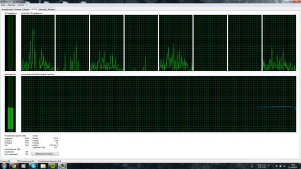 Die Asulastung - (RAM, auslastung)