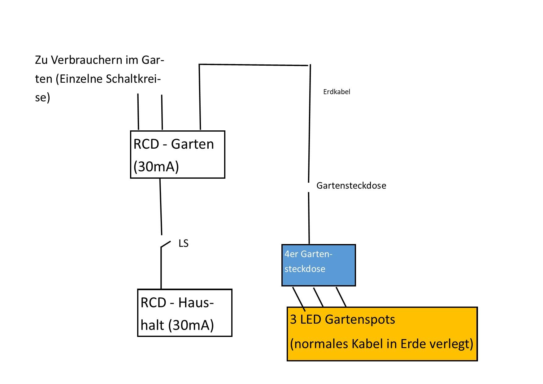 rcd/fi auslösung - gartenverteilung - feuchtigkeit? (elektronik