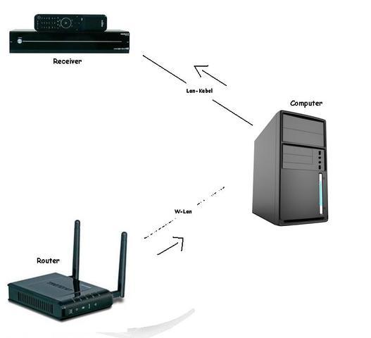 Receiver über Lan-Kabel vom PC aus versorgen (Computer, Internet ...