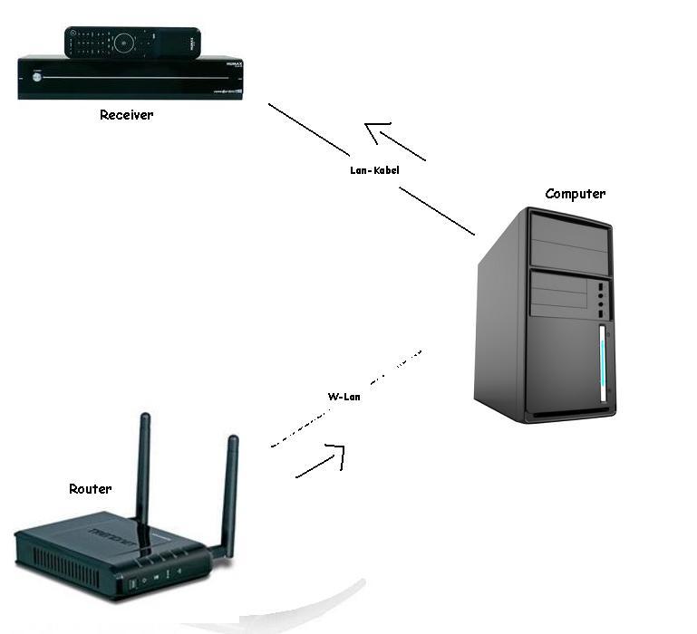receiver ber lan kabel vom pc aus versorgen computer internet fernsehen. Black Bedroom Furniture Sets. Home Design Ideas