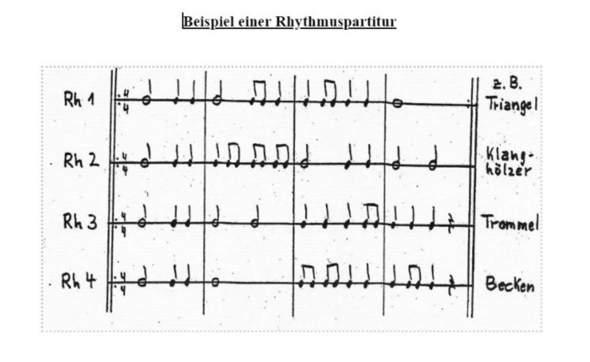 Rhythmuspartitur?
