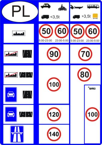 Höchstgeschwindigkeiten - (Deutschland, Polen, lichtgeschwindigkeit)