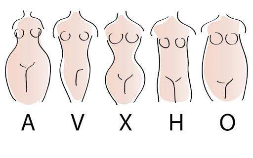 Richtiger Kleidungsschnitt für Figur?