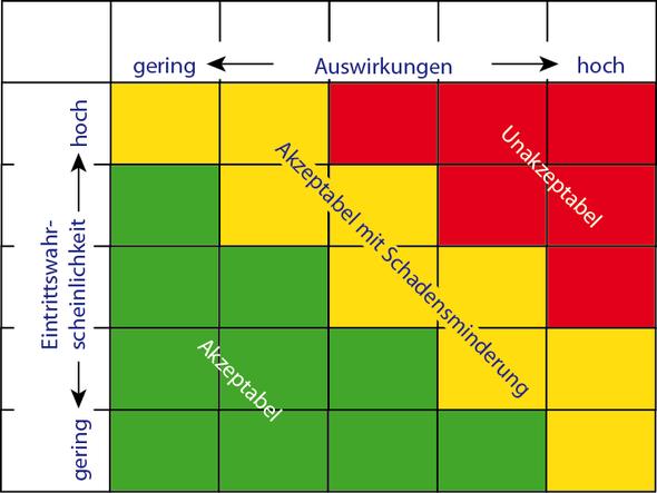 Risikomatrix - (Microsoft, Excel, Einfärben)