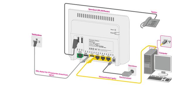 router mit telefon verbinden mit tae f stecker oder anderem kabel computer pc internet. Black Bedroom Furniture Sets. Home Design Ideas