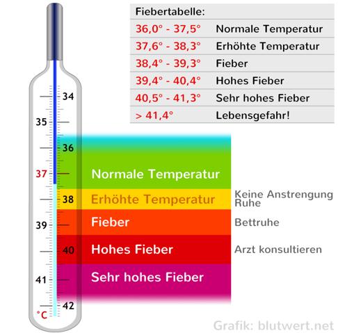 Schlimm, meine Körpertemperatur ist immer bei 37-38,7 grad