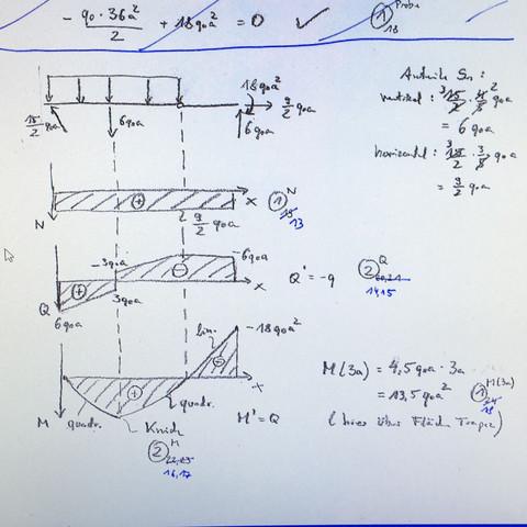 schnittgr enverlauf zeichnen schule physik mechanik. Black Bedroom Furniture Sets. Home Design Ideas