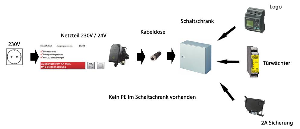 Schutzklasse 2 Netzteil 230V-24V als Zuleitung für Anlage zulässig ...