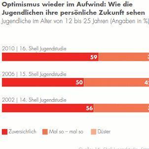 Yooah - (Politik, Wirtschaft, Jugend)