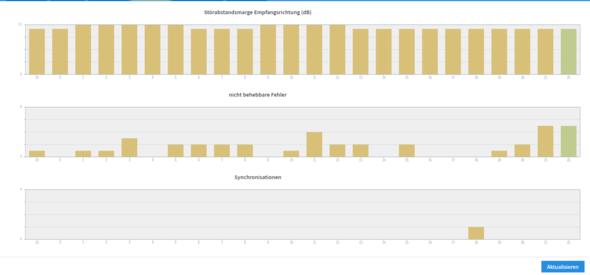 Fritzbox-Statistik - (Internet, Router, Fritz Box)