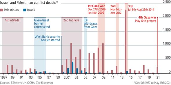 Sind Israels Gegenreaktionen bei Konflikten mit den Palästinensern verhältnismäßig?