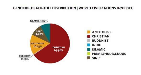 Statistik zeigt Opferzahlen zugeordent an Kulturkreisen & Ideologien - (Psychologie, Politik, Religion)