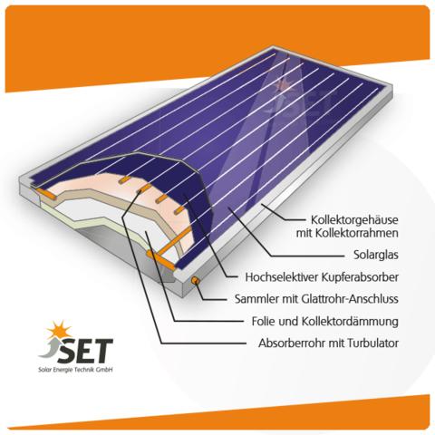 Solarthermiekollektor - (Definition, Begriff, Solarthermie)