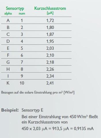 Werte  - (Strom, Elektrik, Elektrotechnik)