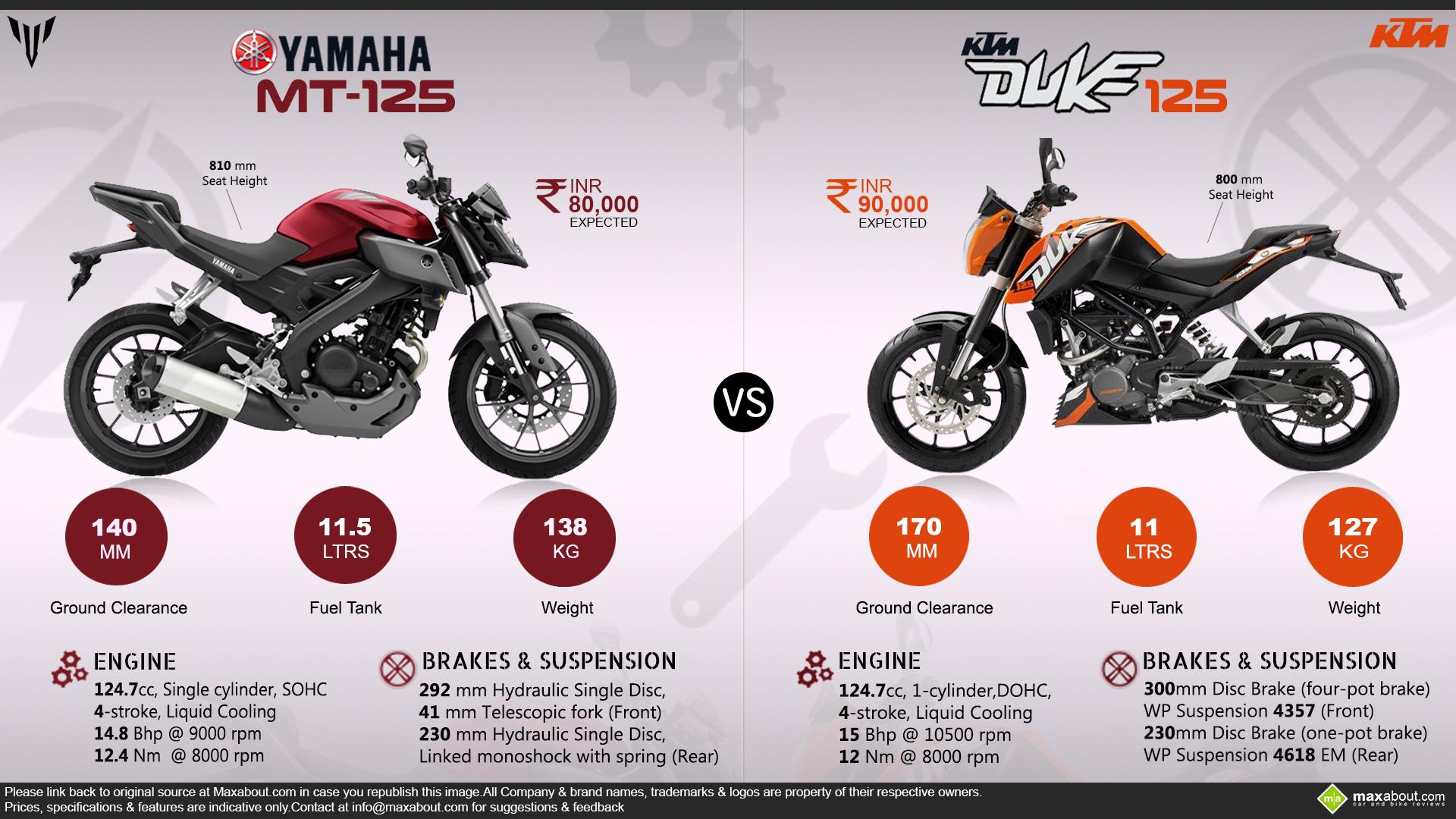 Yamaha Yzf Top Speed