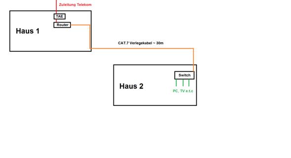Sollte ich die TAE-Dose durchschleifen oder weiterhin vom Router aus die lange Strecke über LAN gehen?