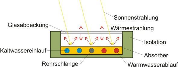 Sonnenkollektor Funktionsweise Freizeit Energie Solar