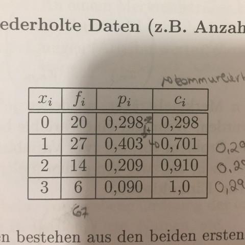 Statistik: Mittelwert aus wiederholten Daten berechnen?