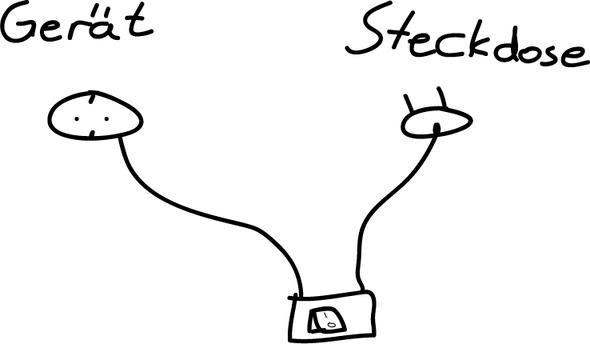 Skizze der Steckdose - (Strom, Steckdose, Schalter)