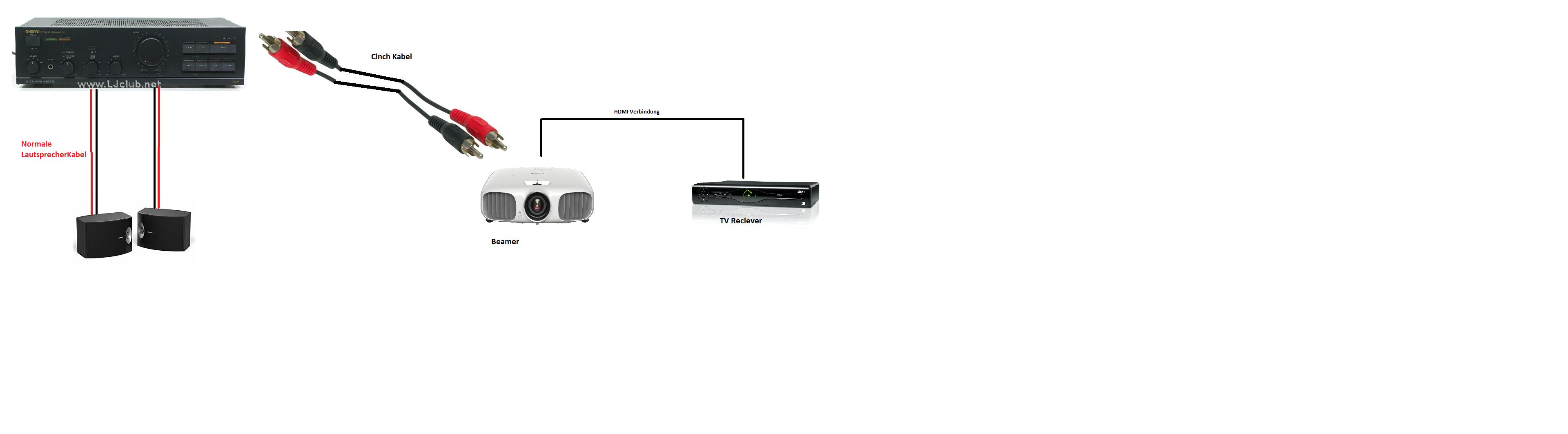 Stereo Lautsprecher an Beamer anschließen. (HiFi)