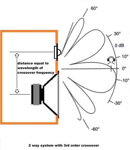 Strahlungen von Lautsprecher schädlich?