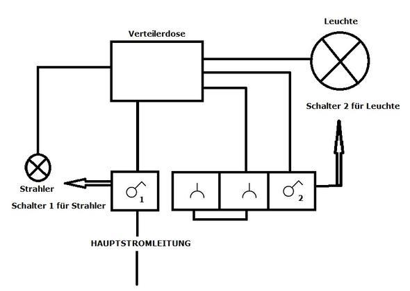 Strom-Kabel in Verteilerdose anklemmen (Elektrik)