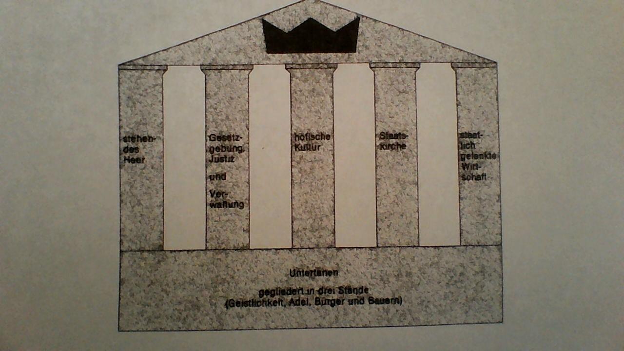 strukturschema des absolutismus- (Geschichte)