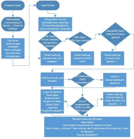"""Programmablaufplan"" - (Software, Launcher, CPP)"