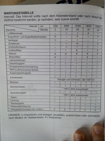 Wartungsintervalle laut Faherhandbuch - (Motorrad, Werkstatt, Service)