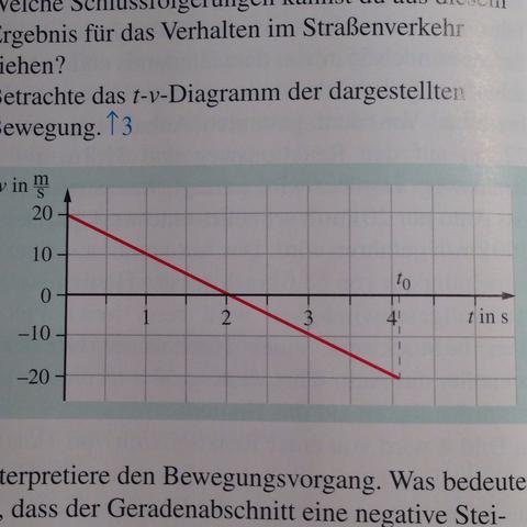 t-v-Diagramm mit negativer Steigung? (Physik, Hausaufgaben, Zeit)
