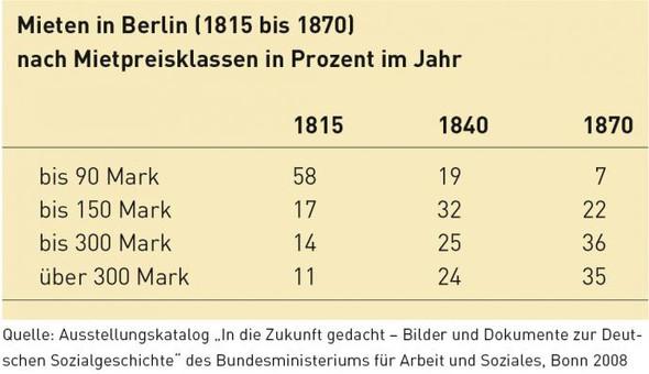 Tabelle über die Mieten in Berlin von 1815 bis 1870 - (Geschichte, Wohnung, Wirtschaft)
