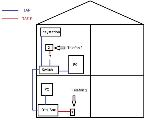 TAE-F auf LAN - (PC, Telefon, Router)