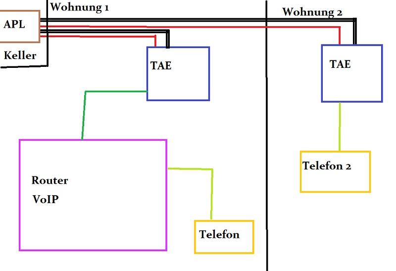 telekom tae dose als verl ngerung nutzen ip anschluss. Black Bedroom Furniture Sets. Home Design Ideas