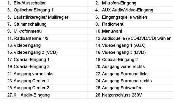 Bezeichnungen vom Verstärker - (Verstaerker, Toshiba 46TL 963)