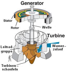turbinen art aufbau turbine. Black Bedroom Furniture Sets. Home Design Ideas