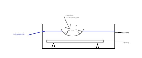 Ultraschall reinigungsgerät für Gitterroste?
