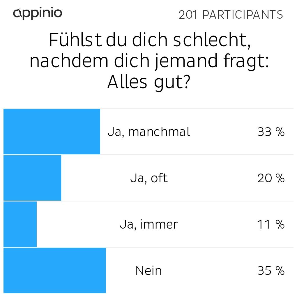 Umfrage Ergebnisse: Warum fühlen sich so viele schlecht