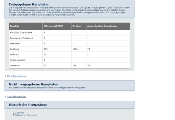 Rangliste - (Schule, Ausbildung und Studium, Universität)