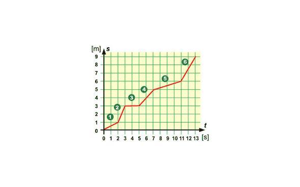 Unterschied gleichförmige Bewegnung unfd gleichmäßig beschleunigte ...