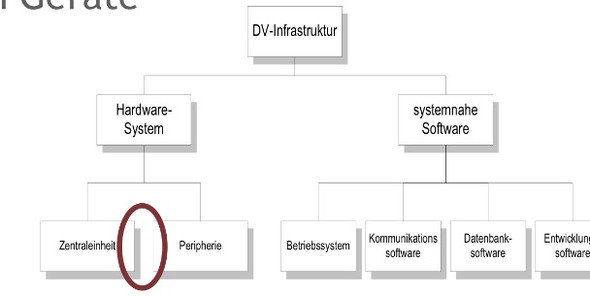 DV Infrastruktur - (Studium, Hardware, Informatik)