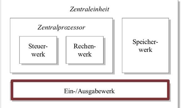 Zentraleinheit  - (Studium, Hardware, Informatik)