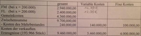 Variable Und Fixe Kosten Errechnen Bwl Rechnungswesen Variable