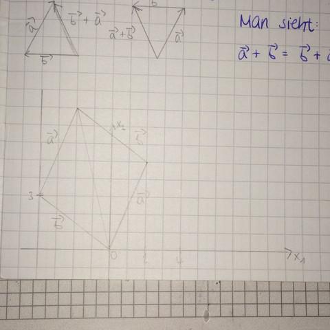 Bild 3 - (Mathematik, Vektoren)