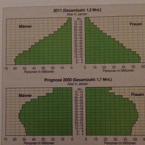 Bevölkerungspyramiden von Indien 2011 und 2050  - (Indien, Veränderung, Bevölkerung)