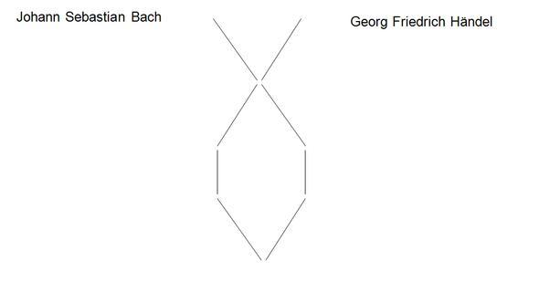 vergleich schule musik studium - Georg Friedrich Handel Lebenslauf